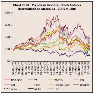 current trend of indian derivative market Icharts - charts for the indian stock,  market heatmap with custom sectors  scanners, custom indicators, 75+ indicators including super trend, gann fan,.