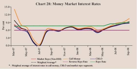 Wat is the diffrence between money market and call money market?