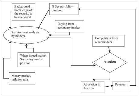 Auction Theory Therefore Predicts That In The Statistically Independent Private Value Model Four Most Common Forms Lead To Same Expected