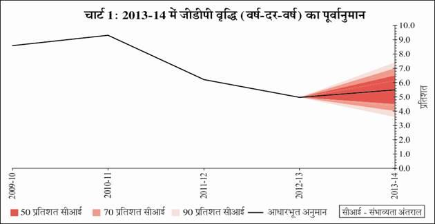 D:\d rive\एमपीडी राजभाषा MPD RAJBHASHA\अनुवाद MPD Translations\नीति वक्तव्य और समीक्षाएं- Monetary Policy & reviews\2013-14 POLICY & REVIEWS\Chart 1 - Hindi.jpg