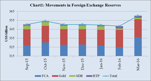 Rbi forex reserves ranging trending forex